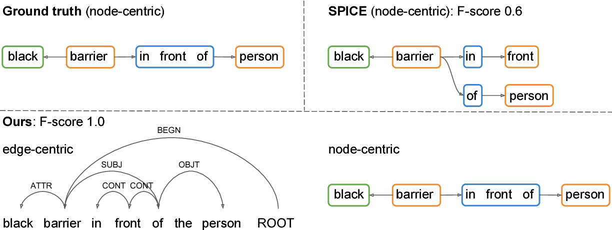Figure 4 for Scene Graph Parsing as Dependency Parsing