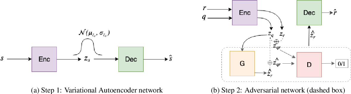 Figure 1 for Conditional Response Generation Using Variational Alignment