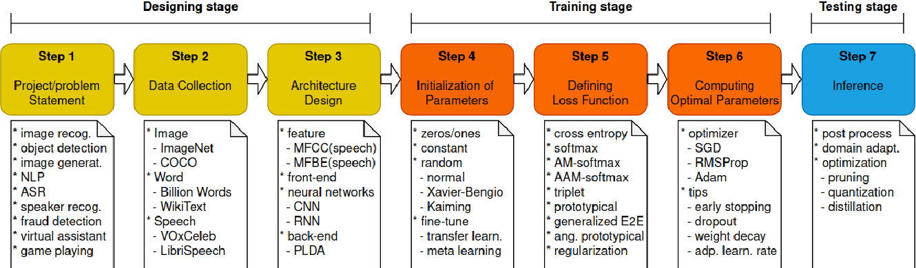 Figure 1 for Generalized Operating Procedure for Deep Learning: an Unconstrained Optimal Design Perspective