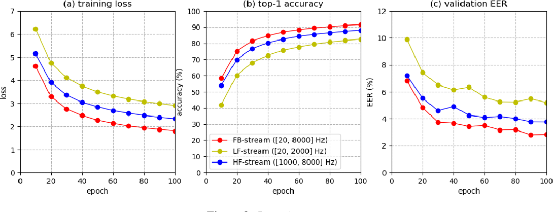 Figure 4 for Generalized Operating Procedure for Deep Learning: an Unconstrained Optimal Design Perspective