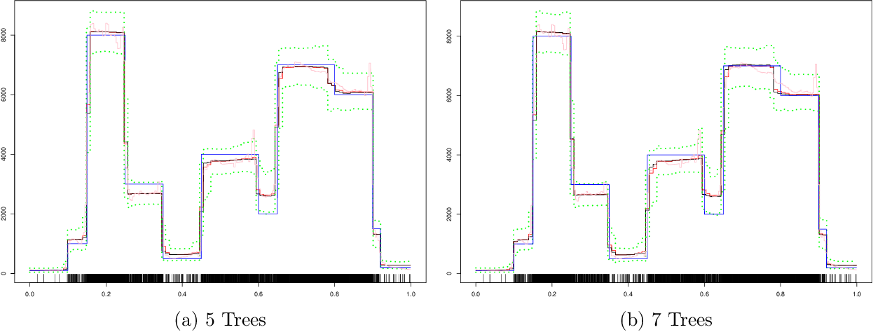 Figure 1 for BART-based inference for Poisson processes