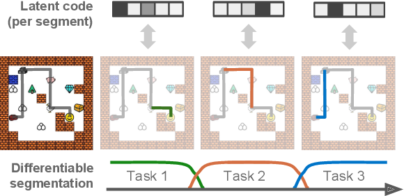 Figure 1 for Compositional Imitation Learning: Explaining and executing one task at a time