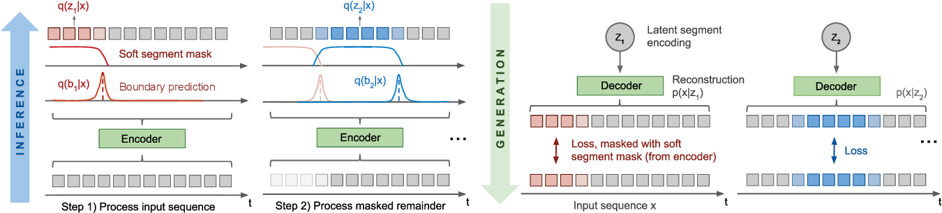 Figure 3 for Compositional Imitation Learning: Explaining and executing one task at a time