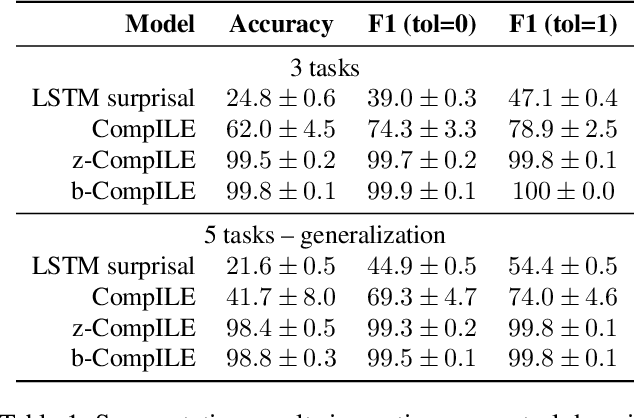 Figure 2 for Compositional Imitation Learning: Explaining and executing one task at a time