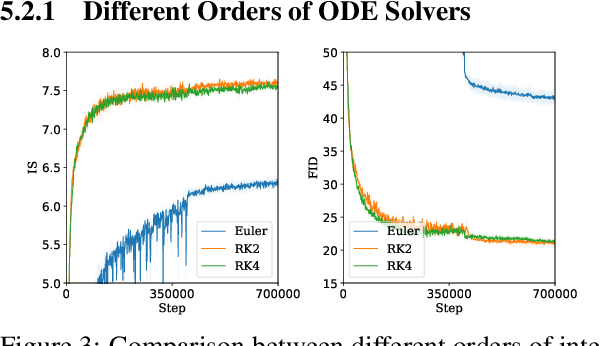 Figure 4 for Training Generative Adversarial Networks by Solving Ordinary Differential Equations