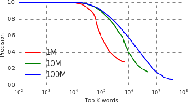 Figure 3 for Federated Learning Of Out-Of-Vocabulary Words