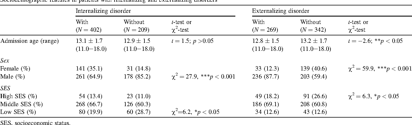 Patterns Of Agreement Among Parent Teacher And Youth Ratings In A