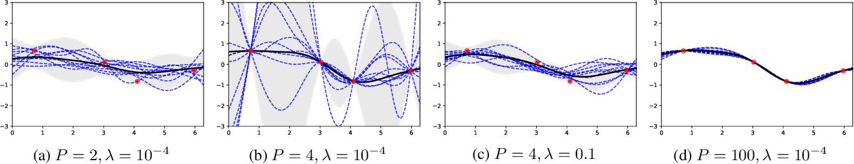 Figure 1 for Implicit Regularization of Random Feature Models