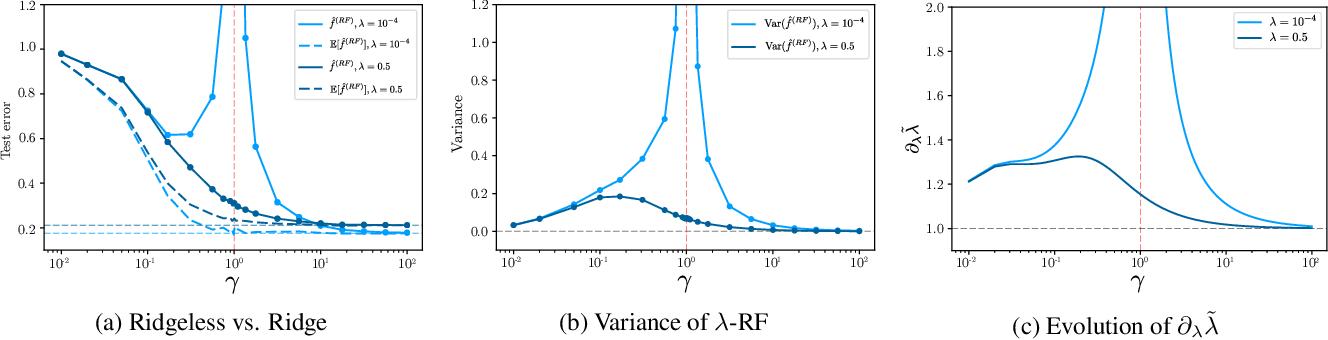 Figure 3 for Implicit Regularization of Random Feature Models