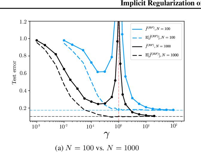 Figure 4 for Implicit Regularization of Random Feature Models