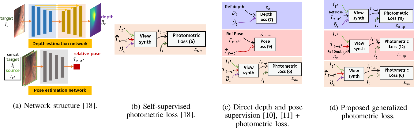 Figure 1 for Learning-Based Depth and Pose Estimation for Monocular Endoscope with Loss Generalization
