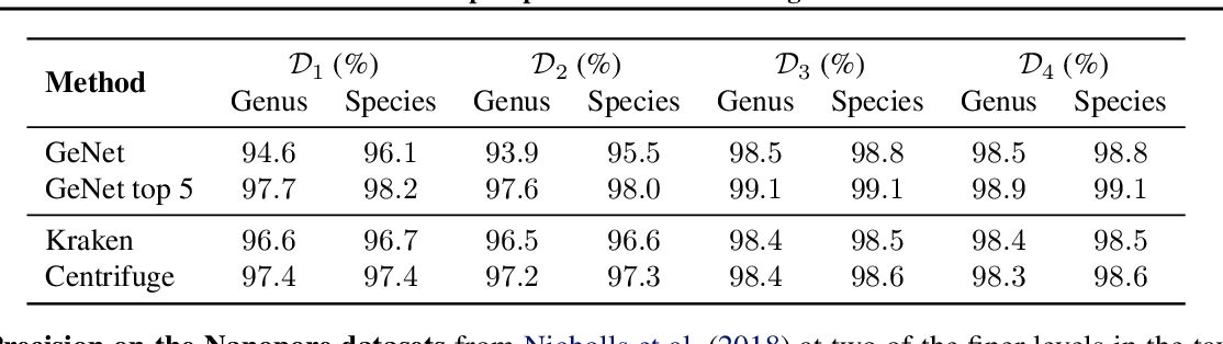 Figure 2 for GeNet: Deep Representations for Metagenomics