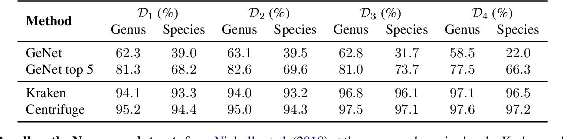 Figure 4 for GeNet: Deep Representations for Metagenomics