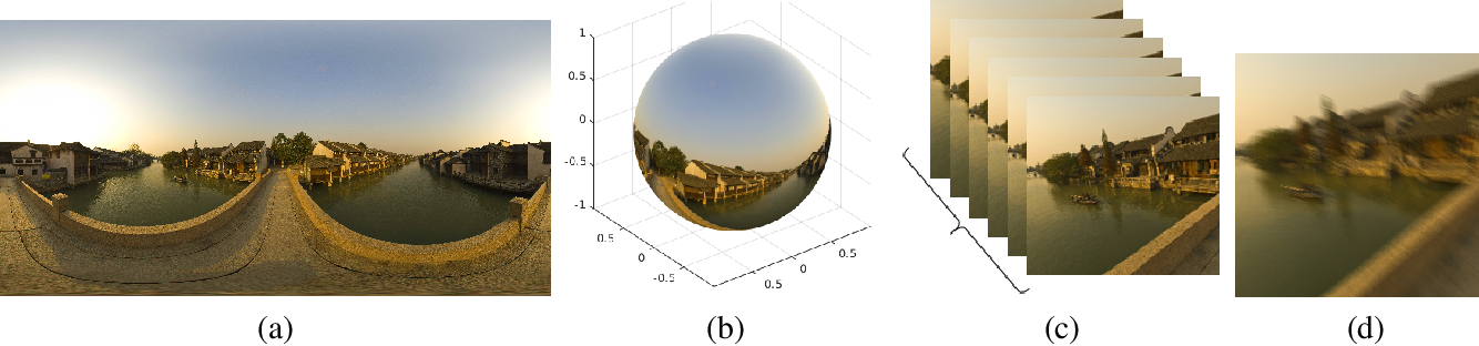 Figure 1 for Restoration of Video Frames from a Single Blurred Image with Motion Understanding
