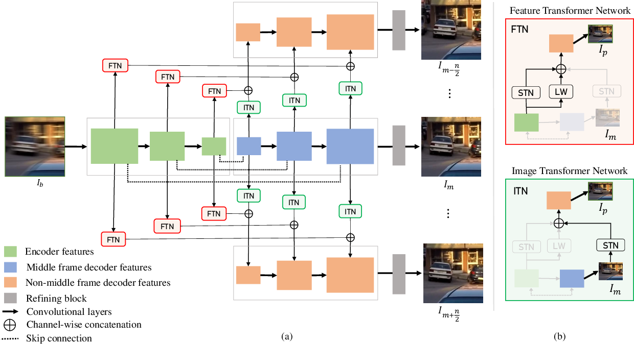 Figure 3 for Restoration of Video Frames from a Single Blurred Image with Motion Understanding