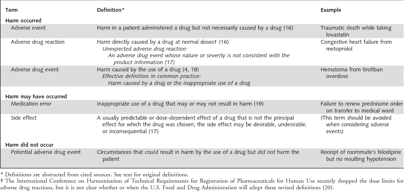 table 1 from clarifying adverse drug events: a clinician's guide to