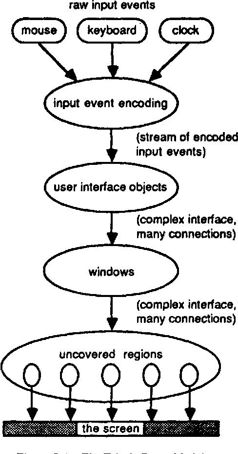 figure 9-1