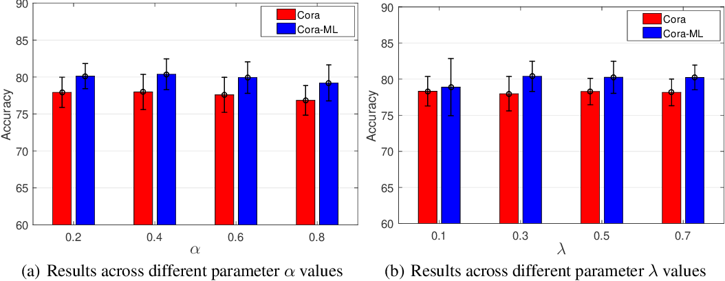 Figure 3 for Context-Aware Graph Attention Networks