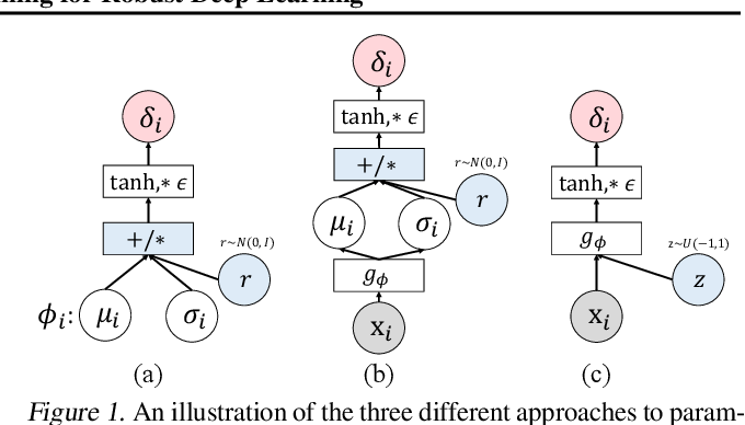 Figure 1 for Adversarial Distributional Training for Robust Deep Learning