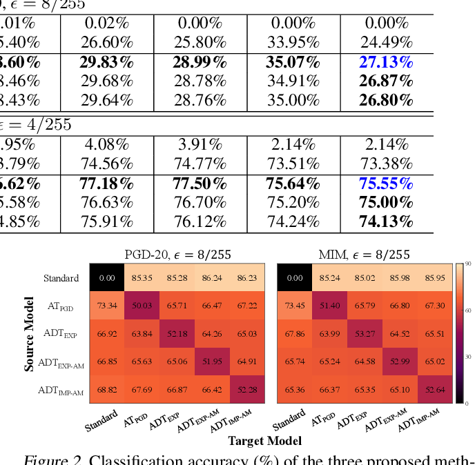 Figure 4 for Adversarial Distributional Training for Robust Deep Learning