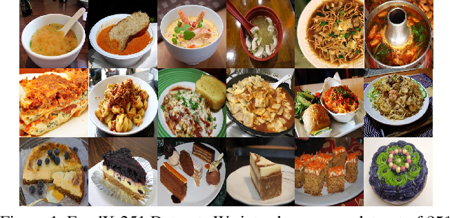 Figure 1 for FoodX-251: A Dataset for Fine-grained Food Classification