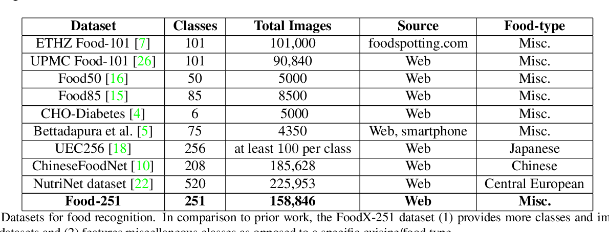 Figure 2 for FoodX-251: A Dataset for Fine-grained Food Classification