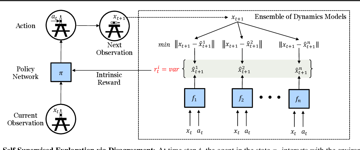 Figure 1 for Self-Supervised Exploration via Disagreement
