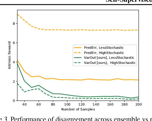 Figure 3 for Self-Supervised Exploration via Disagreement