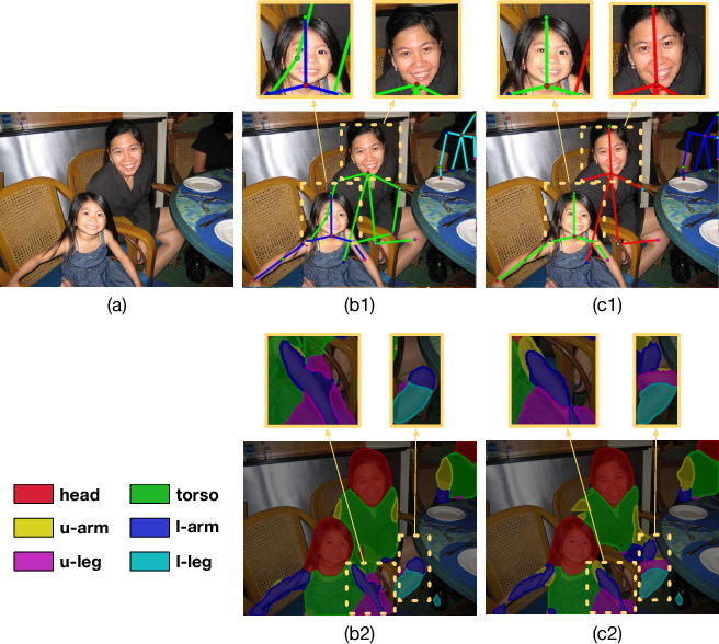 Figure 1 for Joint Multi-Person Pose Estimation and Semantic Part Segmentation