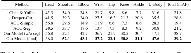 Figure 2 for Joint Multi-Person Pose Estimation and Semantic Part Segmentation