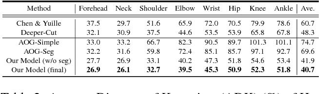 Figure 4 for Joint Multi-Person Pose Estimation and Semantic Part Segmentation
