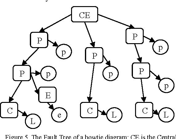 A Quantitative Risk Analysis Framework For Bow Tie Models Semantic