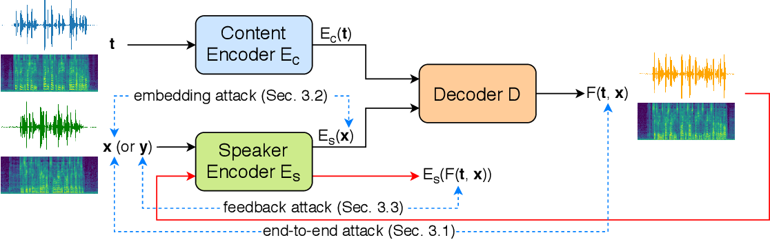 Figure 1 for Defending Your Voice: Adversarial Attack on Voice Conversion