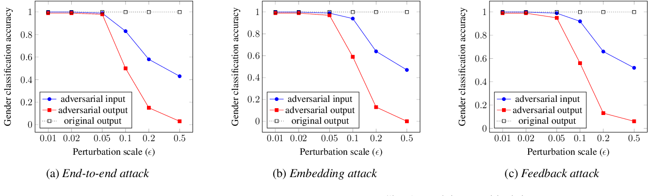 Figure 3 for Defending Your Voice: Adversarial Attack on Voice Conversion