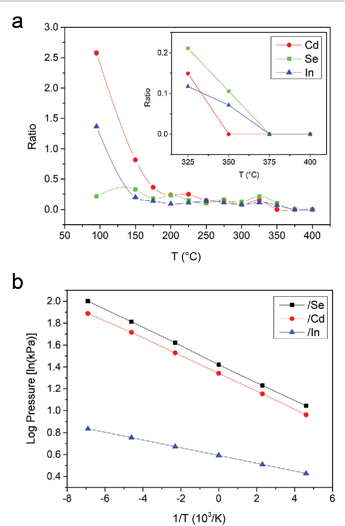 Fig. 4 (a) Ratios of the atomic amounts of Cd, Se and In to Zn with increasing annealing temperatures. The inset is the enlarged view from 325 °C to 400 °C; (b) the log pressure curves for Se, Cd and In.