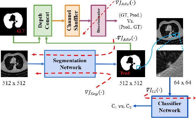 Figure 1 for Lung Segmentation and Nodule Detection in Computed Tomography Scan using a Convolutional Neural Network Trained Adversarially using Turing Test Loss