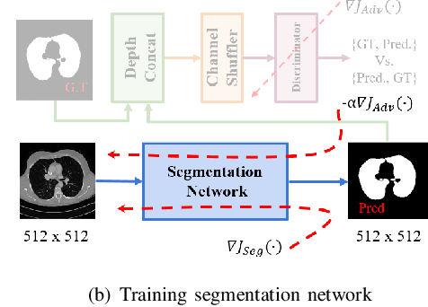 Figure 3 for Lung Segmentation and Nodule Detection in Computed Tomography Scan using a Convolutional Neural Network Trained Adversarially using Turing Test Loss