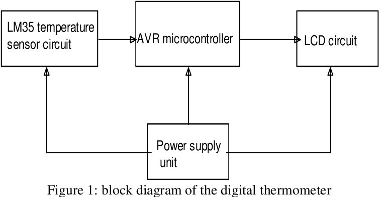 PDF] Design and Implimentation of a Microcontroller Based Digital