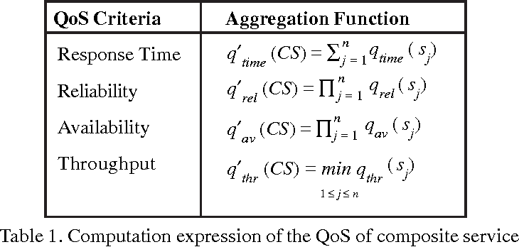Table 1. Computation expression of the QoS of composite services