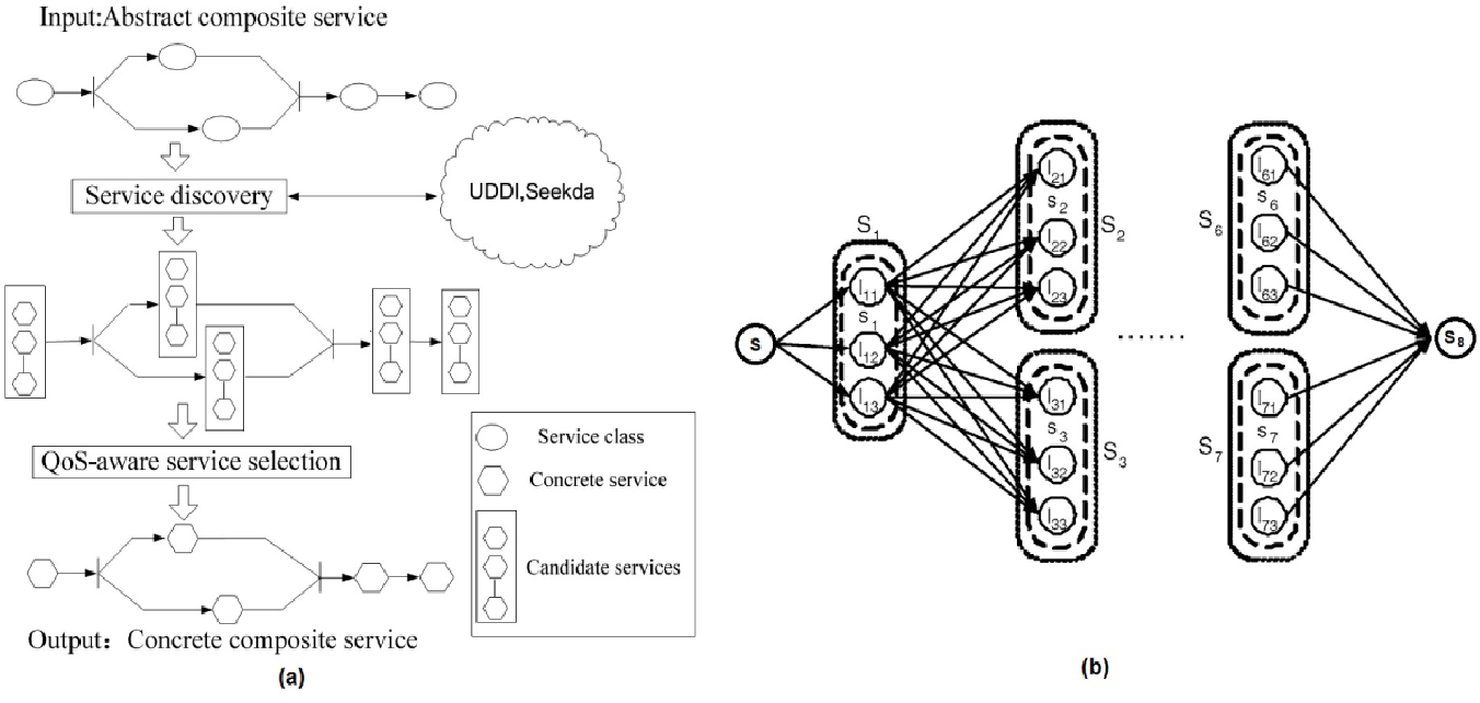 Figure 1. QoS-aware service composition and Graph construction