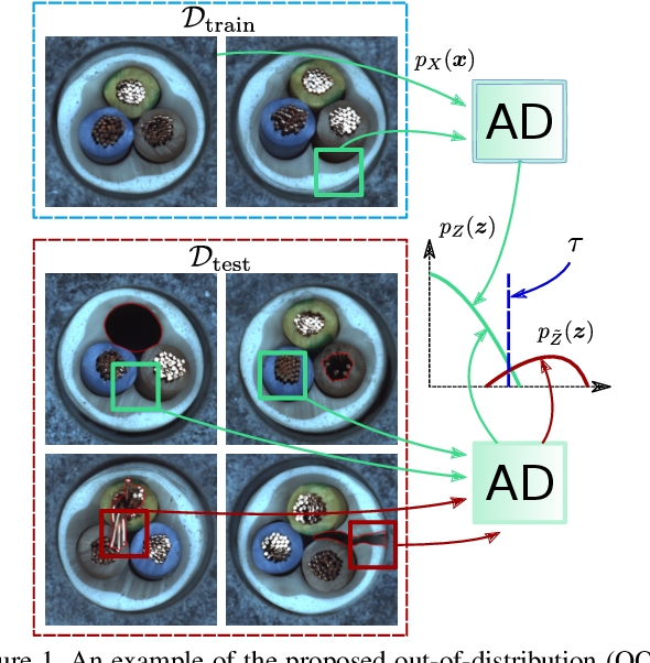 Figure 1 for CFLOW-AD: Real-Time Unsupervised Anomaly Detection with Localization via Conditional Normalizing Flows