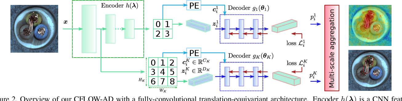 Figure 3 for CFLOW-AD: Real-Time Unsupervised Anomaly Detection with Localization via Conditional Normalizing Flows