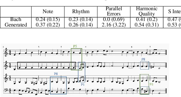 Figure 2 for Bach or Mock? A Grading Function for Chorales in the Style of J.S. Bach
