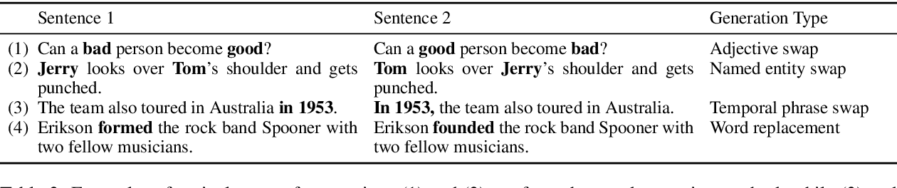 Figure 4 for PAWS: Paraphrase Adversaries from Word Scrambling