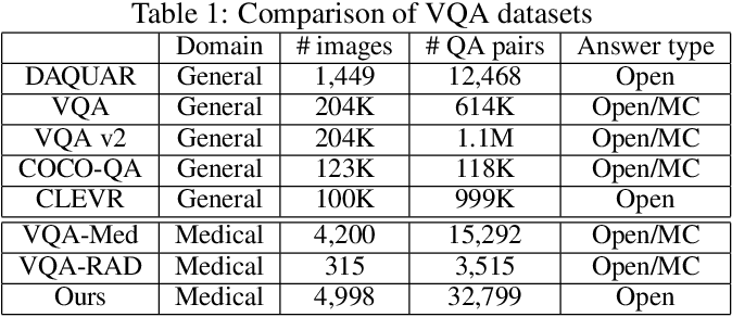 Figure 2 for PathVQA: 30000+ Questions for Medical Visual Question Answering
