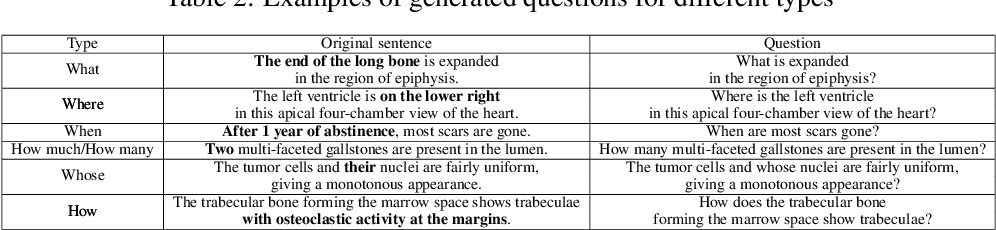 Figure 3 for PathVQA: 30000+ Questions for Medical Visual Question Answering