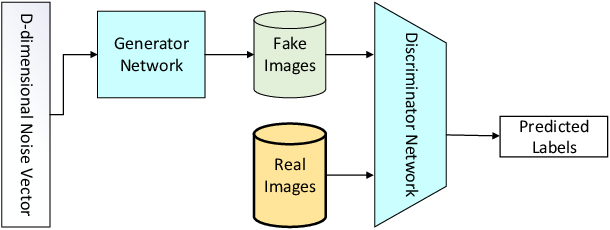 Figure 2 for Palm-GAN: Generating Realistic Palmprint Images Using Total-Variation Regularized GAN