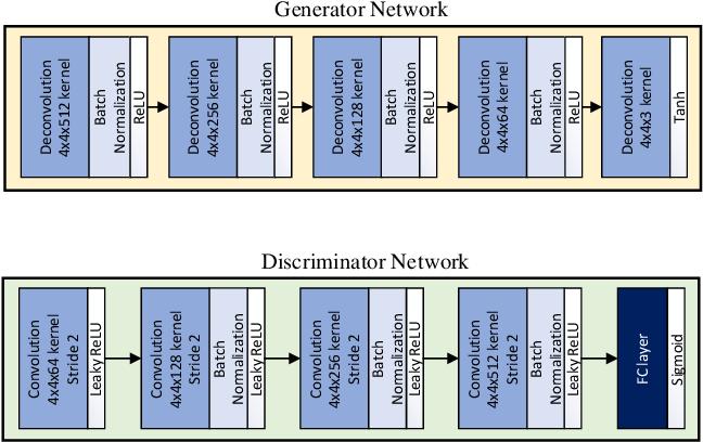 Figure 3 for Palm-GAN: Generating Realistic Palmprint Images Using Total-Variation Regularized GAN