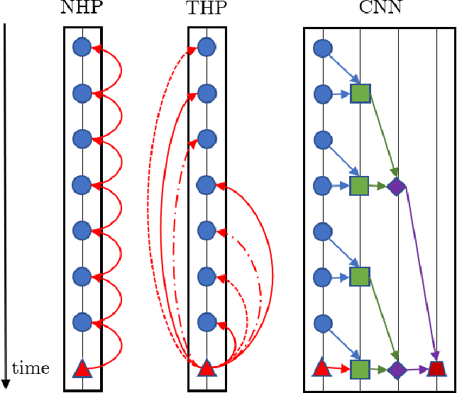 Figure 1 for Transformer Hawkes Process