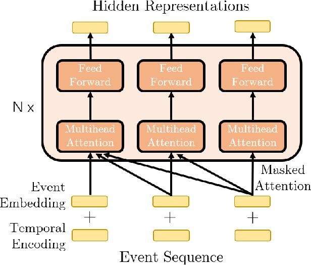 Figure 3 for Transformer Hawkes Process